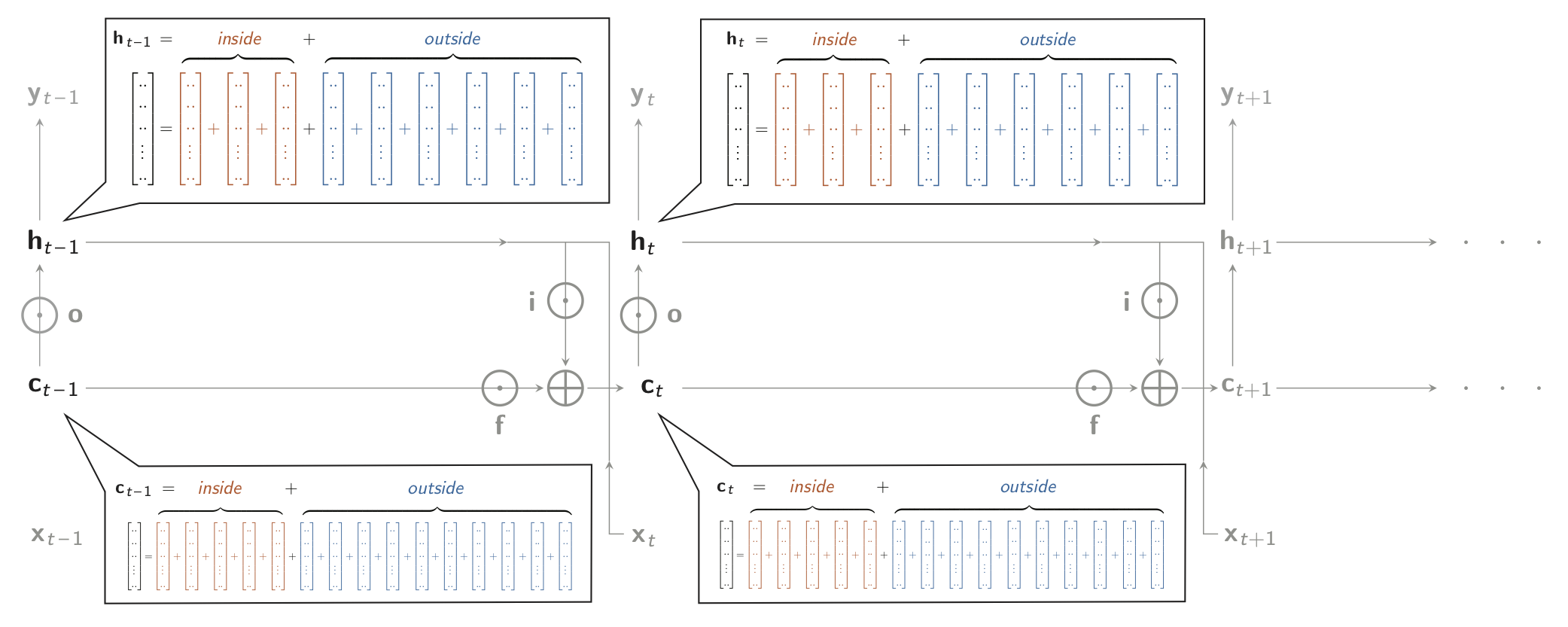 **Figure 1.** Diagram of an LSTM (unfolded in time), that takes inputs x and produces output y, both changing over time. Shown are the partitionings of the 'memory cell' **c** and the hidden layer **h** as sums of 15 and 9 terms each, as used in the _Contextual Decomposition_ technique (Murdoch et al., 2018; Jumelet et al., 2019).